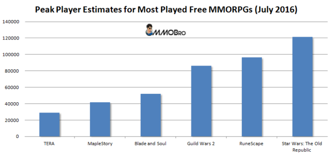 Most played free MMORPG chart
