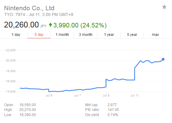 Nintendo stock up 45% from Pokemon Go