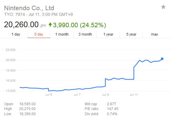 Nintendo stock up 45% from Pokemon Go