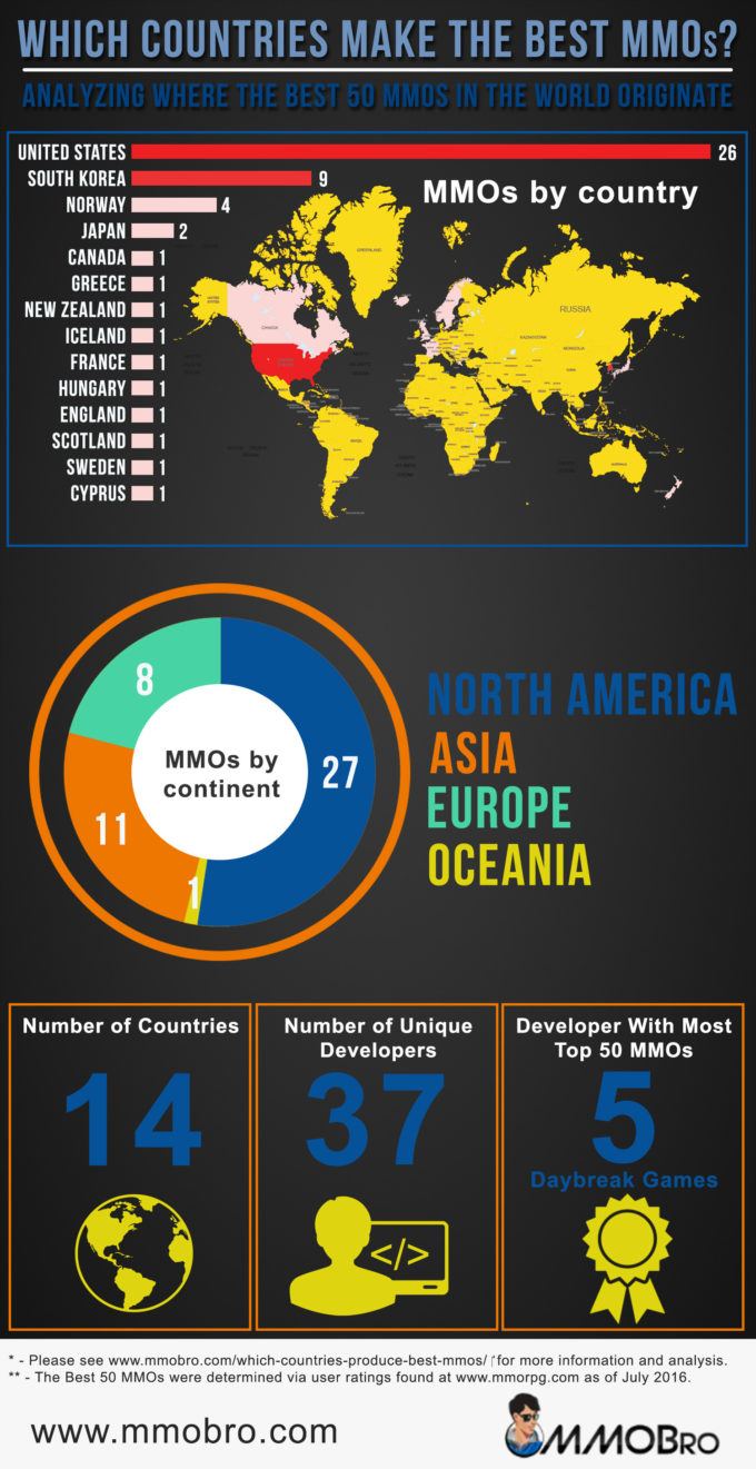 which countries make the best mmos infographic